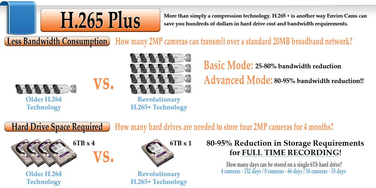 H265Plus - <b>4 and 8 Channel</b><br> NVR's