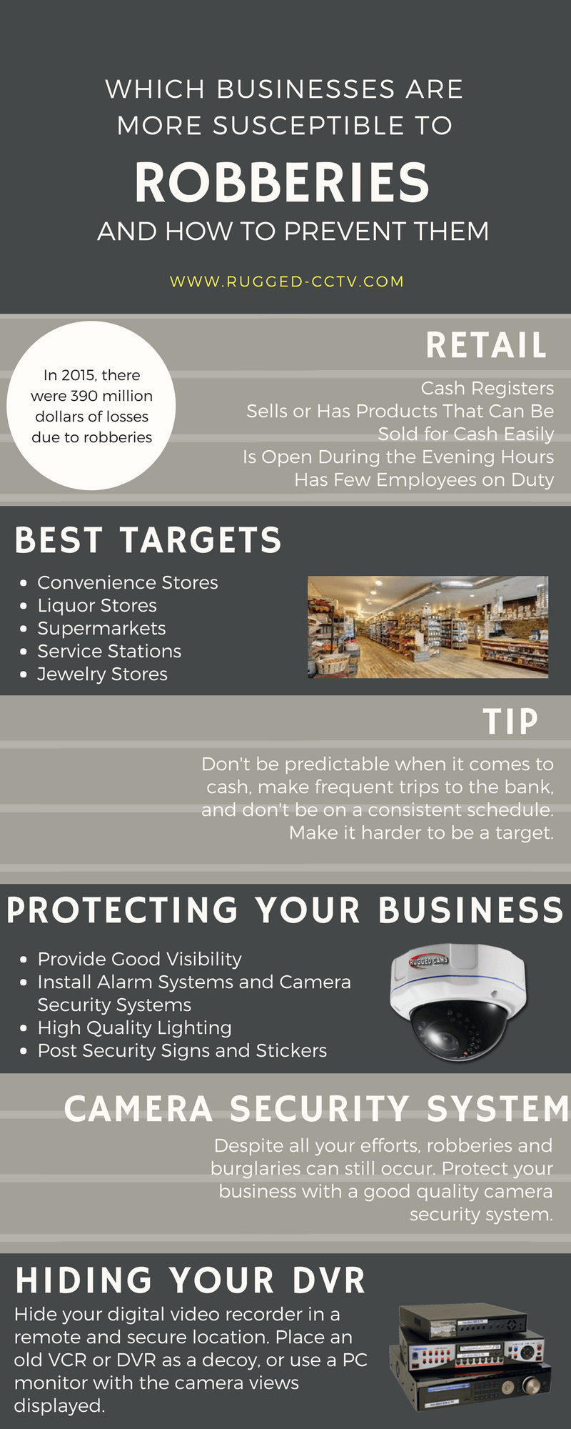 Business and Robberies - Statistics About Your Business & Robberies